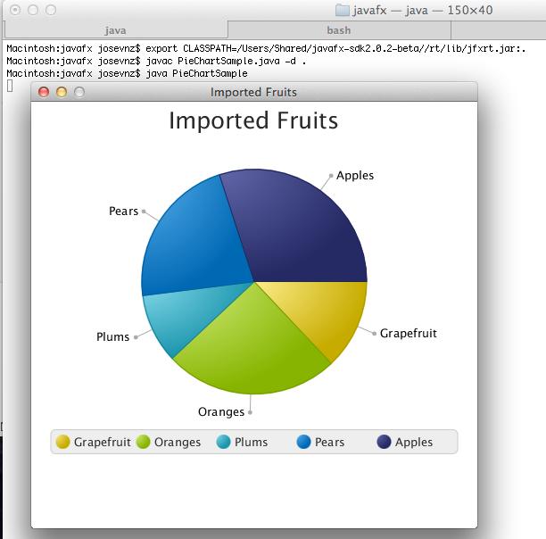 JavaFX Pie chart